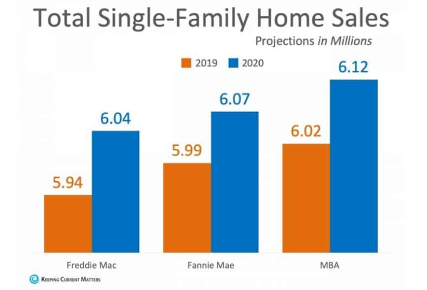 Aumento de venda de casas em 2020